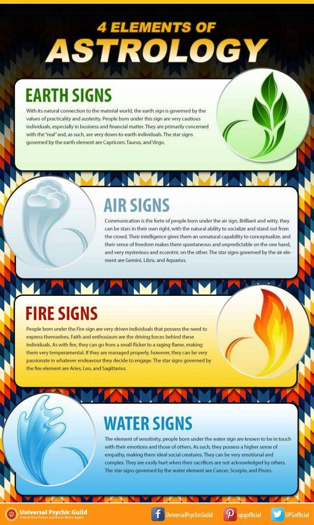 Four Elements Infographic